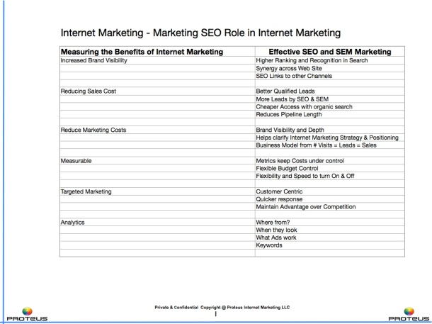 Role of Marketing SEO