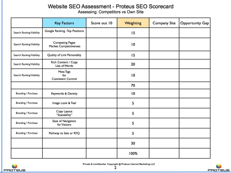 Marketing SEO Scorecard