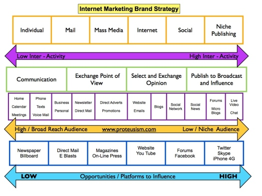 Internet Marketing Brand Strategy matrix farmework - John Cullen