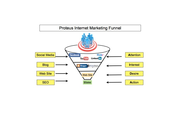 Proteus Internet Marketing Sales Funnel