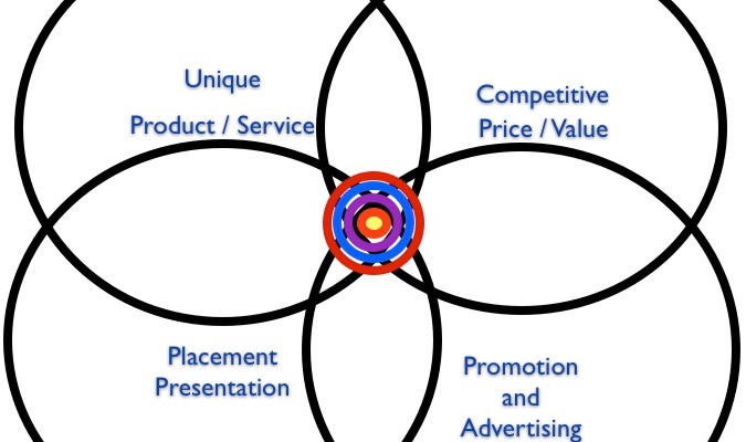 Brand Positioning for Optimum Online Visibility
