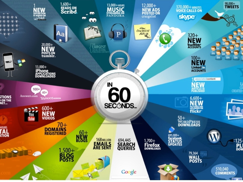 What happens on the Internet is 60 seconds (Part 1)