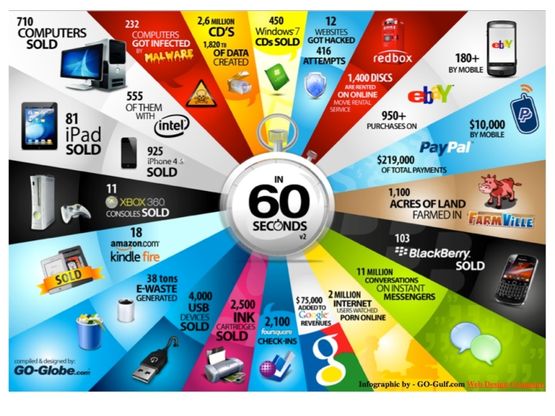 What Happens on the Internet in 60 seconds (Part 2)