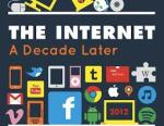 The Internet a decade later