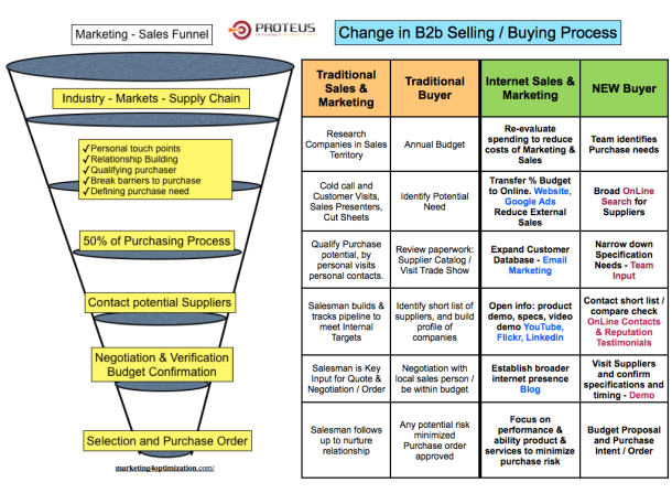 The New B2b Buying Process And Sales Pipeline Internet
