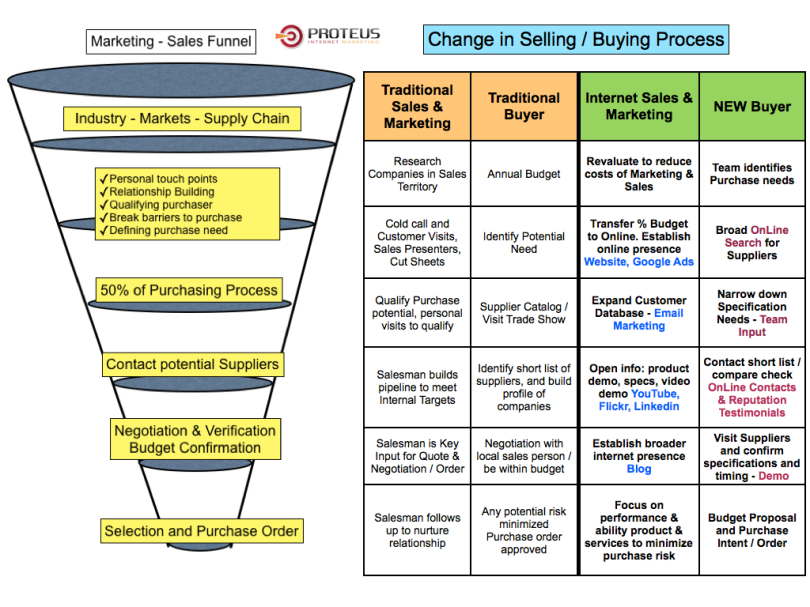 Sales Pipeline - Change in Buyer Purchasing Process (JohnCullen)