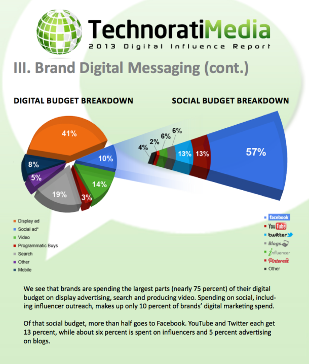 2013 Digital Report