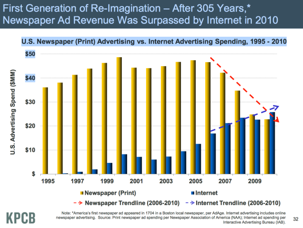 Slide Newspappers out spent by ONline ads