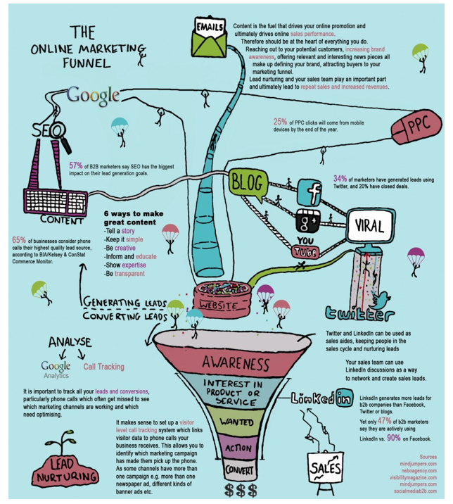 Online Marketing Funnel