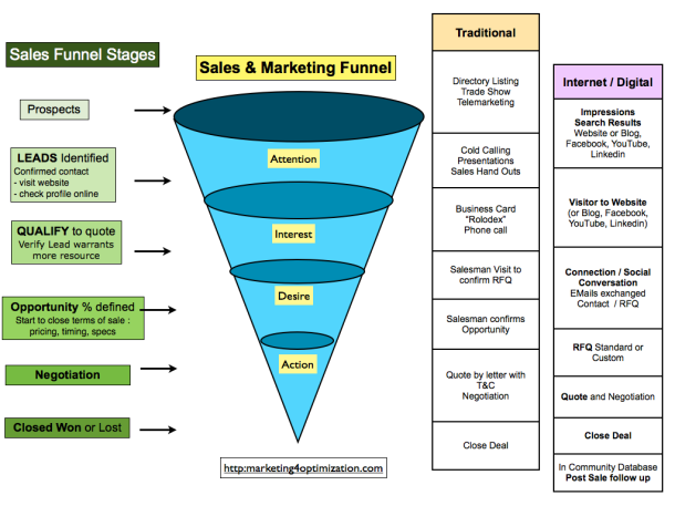 sales and marketing funnel moving from traditional to