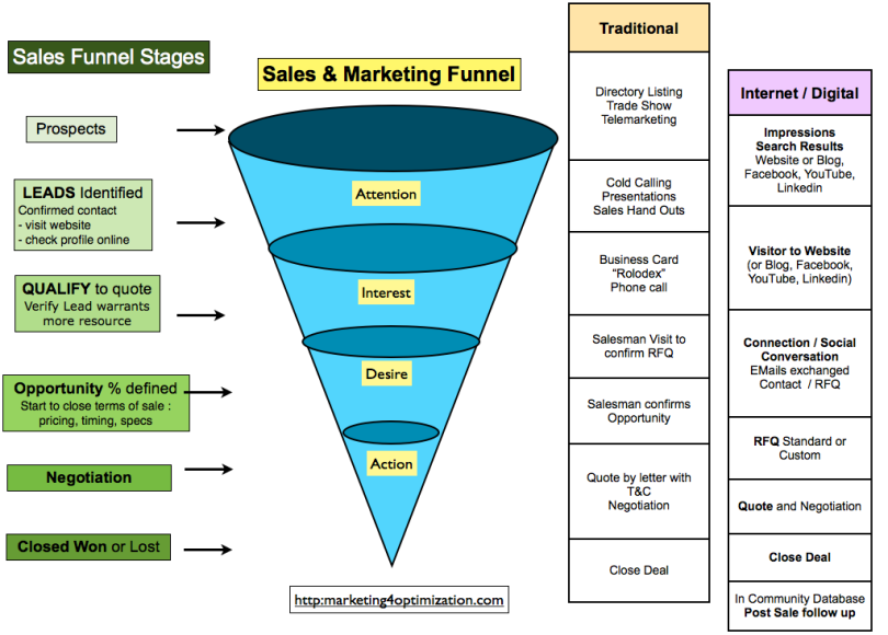 Sales and marketing funnel moving from traditional to for Marketing pipeline template