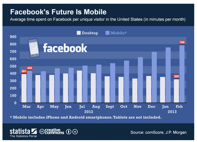 Chart on Facebook Mobile Trend 2013