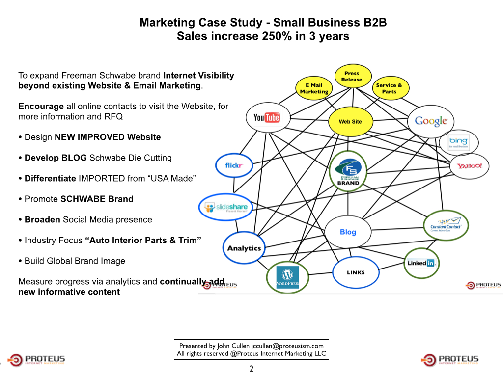 company case studies marketing B2b digital marketing case studies by rob petersen, {grow} community member first, a few depressing facts: 86 percent of b2b companies say they are doing content marketing just 38 percent say it is effective 21 perecnt are able to track a return on investment (roi) (source: content marketing institute.
