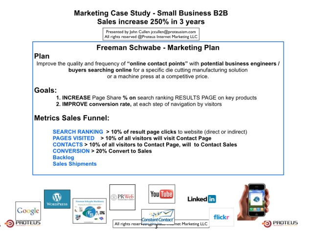 Sales+And+Marketing+For+Small+Business