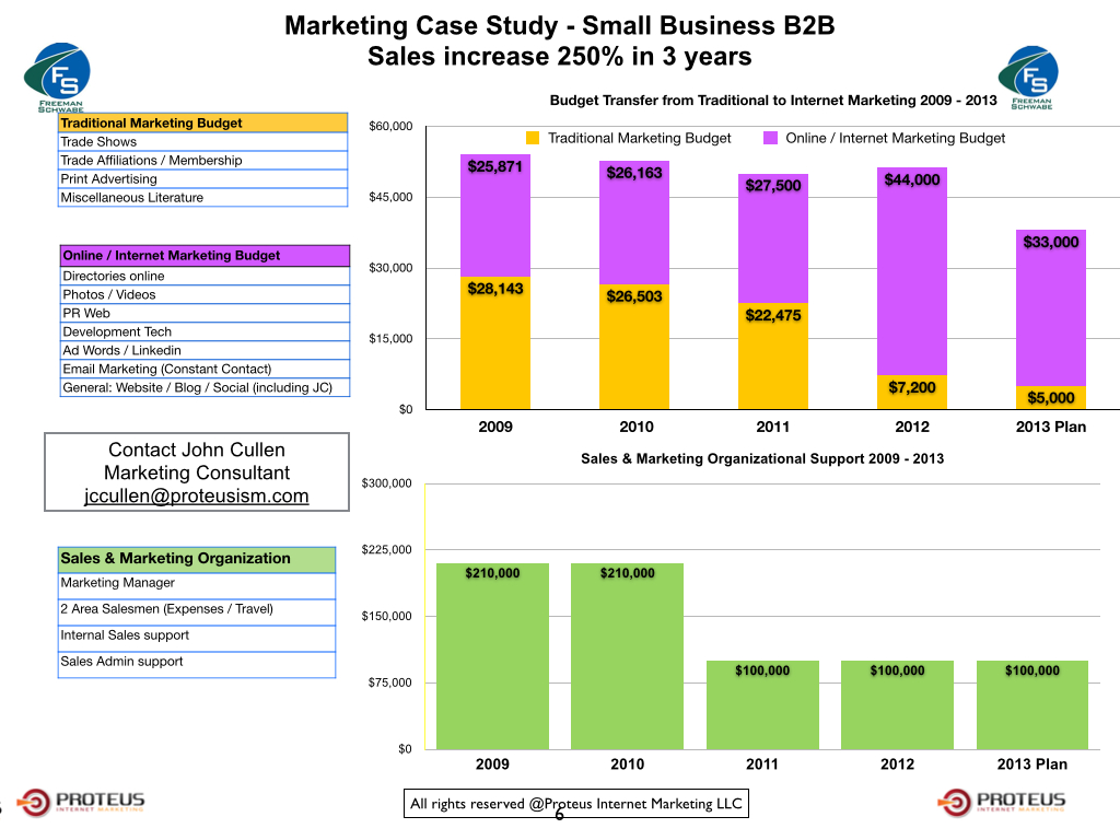 email marketing case studies 2013 Email marketing is one of the most effective tactics for driving sales, but don& there are 36 billion email accounts in 2013 (the radicati group.