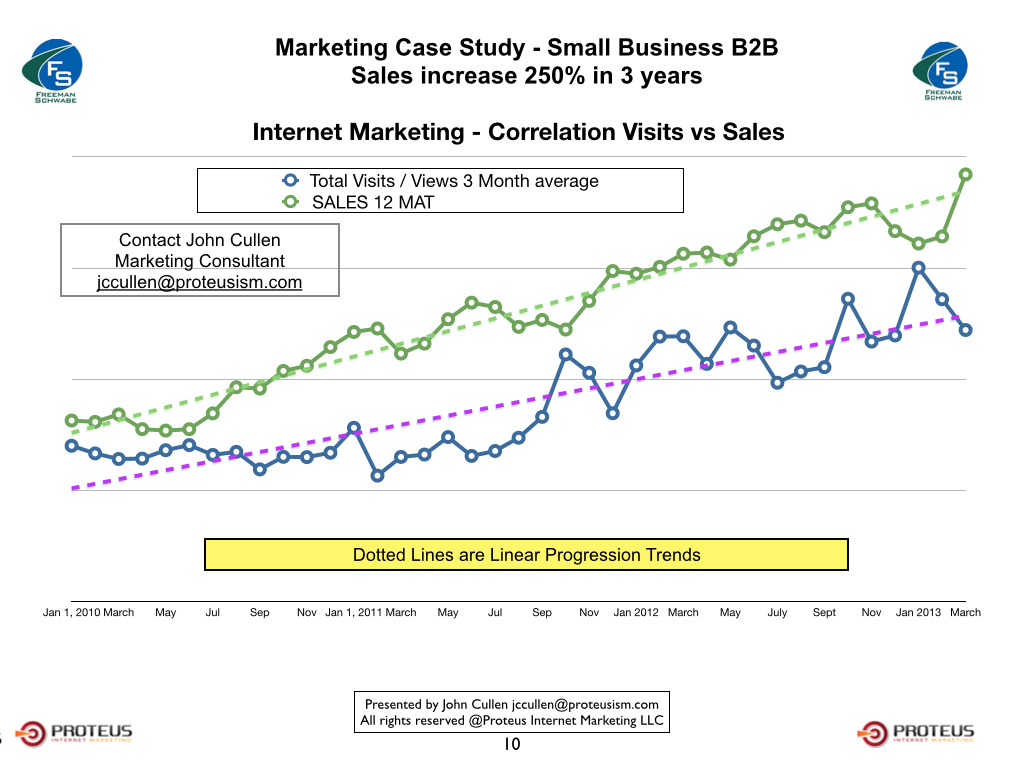 b2b internet marketing case study 5 unbeatable benefits of case studies for content marketing to an internet marketing strategy than the case case study winners: how b2b marketers.