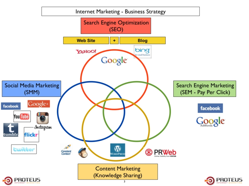 Digital Marketing Framework charts.003