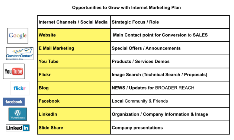 Opportunities with Internet Marketing