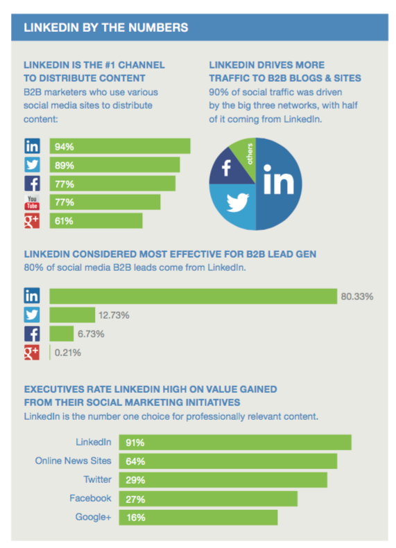 Linkedin by Numbers